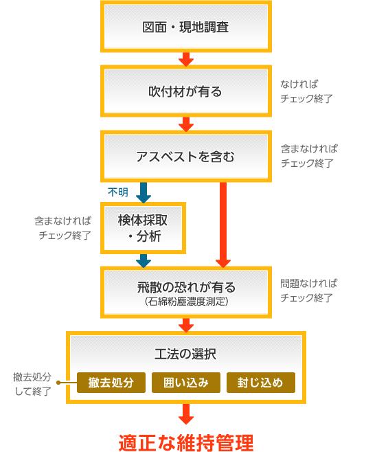 滋賀県大津市の建設会社/株式会社内田組の吹付材の管理